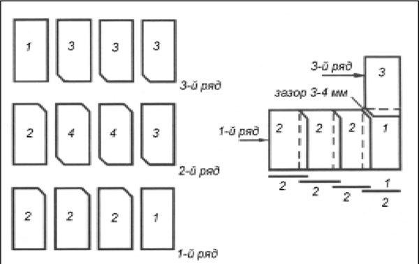 Укладка шифера. Рис. 3. Схема